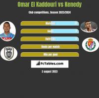 Omar El Kaddouri vs Kenedy h2h player stats