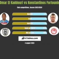 Omar El Kaddouri vs Konstantinos Fortounis h2h player stats