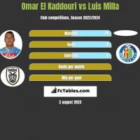 Omar El Kaddouri vs Luis Milla h2h player stats