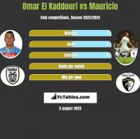 Omar El Kaddouri vs Mauricio h2h player stats