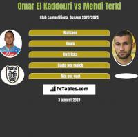 Omar El Kaddouri vs Mehdi Terki h2h player stats
