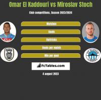 Omar El Kaddouri vs Miroslav Stoch h2h player stats