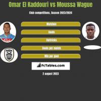 Omar El Kaddouri vs Moussa Wague h2h player stats