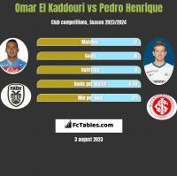 Omar El Kaddouri vs Pedro Henrique h2h player stats