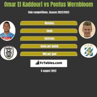 Omar El Kaddouri vs Pontus Wernbloom h2h player stats