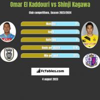 Omar El Kaddouri vs Shinji Kagawa h2h player stats