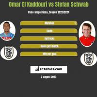 Omar El Kaddouri vs Stefan Schwab h2h player stats
