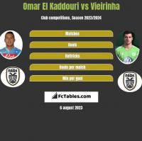 Omar El Kaddouri vs Vieirinha h2h player stats