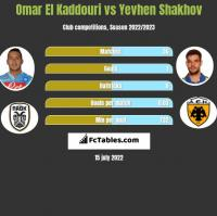 Omar El Kaddouri vs Jewhen Szachow h2h player stats
