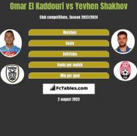 Omar El Kaddouri vs Yevhen Shakhov h2h player stats