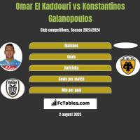 Omar El Kaddouri vs Konstantinos Galanopoulos h2h player stats