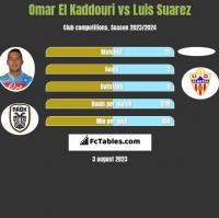 Omar El Kaddouri vs Luis Suarez h2h player stats