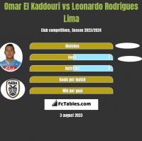 Omar El Kaddouri vs Leonardo Rodrigues Lima h2h player stats