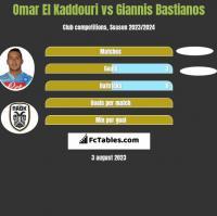 Omar El Kaddouri vs Giannis Bastianos h2h player stats