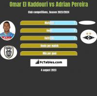 Omar El Kaddouri vs Adrian Pereira h2h player stats