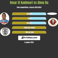 Omar El Kaddouri vs Abou Ba h2h player stats