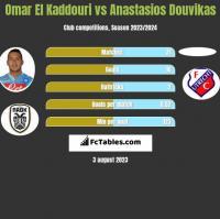 Omar El Kaddouri vs Anastasios Douvikas h2h player stats