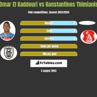 Omar El Kaddouri vs Konstantinos Thimianis h2h player stats