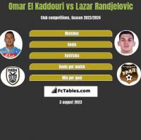 Omar El Kaddouri vs Lazar Randjelovic h2h player stats