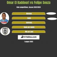 Omar El Kaddouri vs Felipe Souza h2h player stats