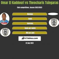 Omar El Kaddouri vs Theocharis Tsingaras h2h player stats