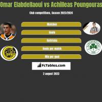 Omar Elabdellaoui vs Achilleas Poungouras h2h player stats