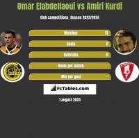 Omar Elabdellaoui vs Amiri Kurdi h2h player stats