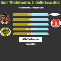 Omar Elabdellaoui vs Aristotle Karasalidis h2h player stats