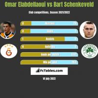 Omar Elabdellaoui vs Bart Schenkeveld h2h player stats