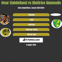 Omar Elabdellaoui vs Dimitrios Giannoulis h2h player stats