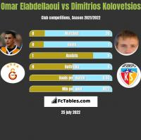 Omar Elabdellaoui vs Dimitrios Kolovetsios h2h player stats