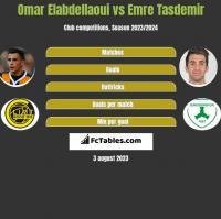 Omar Elabdellaoui vs Emre Tasdemir h2h player stats