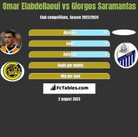 Omar Elabdellaoui vs Giorgos Saramantas h2h player stats