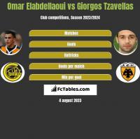 Omar Elabdellaoui vs Giorgos Tzavellas h2h player stats