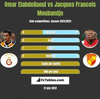 Omar Elabdellaoui vs Jacques Francois Moubandje h2h player stats
