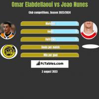 Omar Elabdellaoui vs Joao Nunes h2h player stats