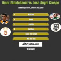 Omar Elabdellaoui vs Jose Angel Crespo h2h player stats