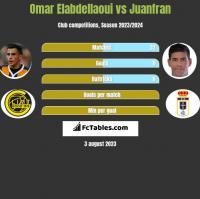 Omar Elabdellaoui vs Juanfran h2h player stats