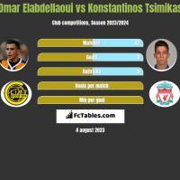 Omar Elabdellaoui vs Konstantinos Tsimikas h2h player stats