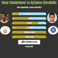 Omar Elabdellaoui vs Kyriakos Kivrakidis h2h player stats