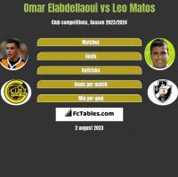 Omar Elabdellaoui vs Leo Matos h2h player stats