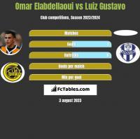 Omar Elabdellaoui vs Luiz Gustavo h2h player stats