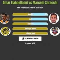 Omar Elabdellaoui vs Marcelo Saracchi h2h player stats
