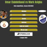 Omar Elabdellaoui vs Mark Asigba h2h player stats