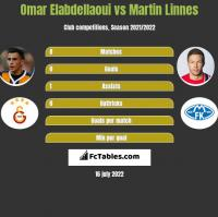 Omar Elabdellaoui vs Martin Linnes h2h player stats