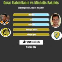 Omar Elabdellaoui vs Michalis Bakakis h2h player stats