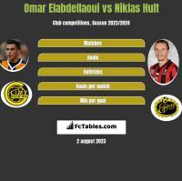 Omar Elabdellaoui vs Niklas Hult h2h player stats