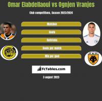 Omar Elabdellaoui vs Ognjen Vranjes h2h player stats
