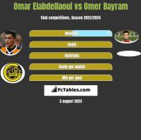 Omar Elabdellaoui vs Omer Bayram h2h player stats