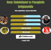 Omar Elabdellaoui vs Panagiotis Deligiannidis h2h player stats